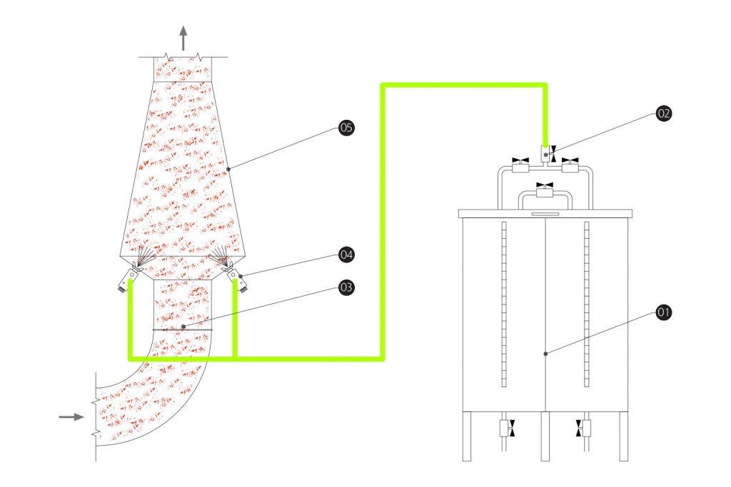 Oil emulsion system